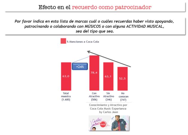 Asociación_patrocinio_musica