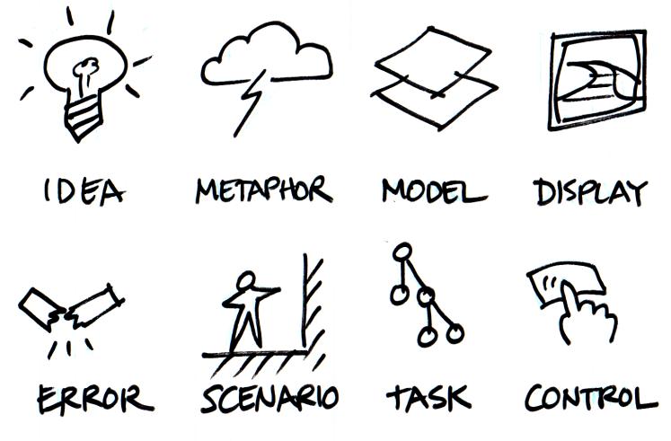 fases diseño interactividad