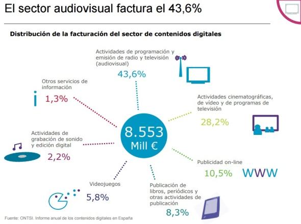 facturación sector audiovisual