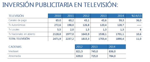 inversion publicitaria en tv