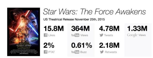 Tracking Digital de Star Wars - El despertar de la fuerza, el jueves de la semana de estreno de la película. Fuente: Moviepilot.