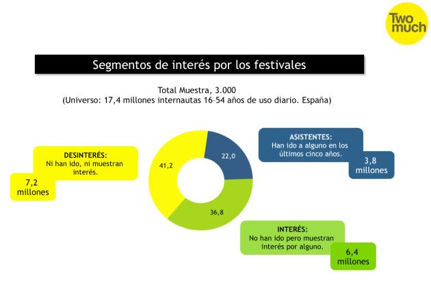 España. Enero 2016. Interés en Festivales de Música.