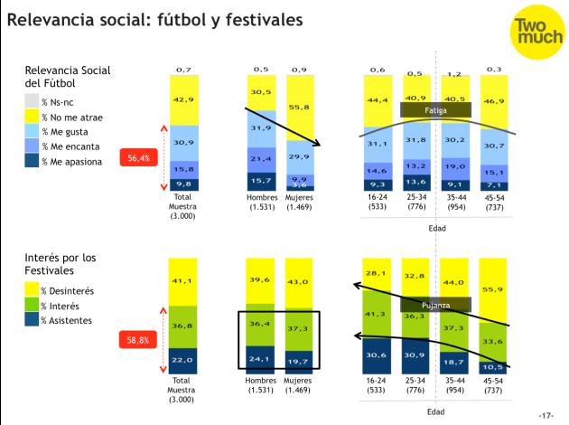 España. Enero 2016. Relevancia Social del Fútbol y de los Festivales.